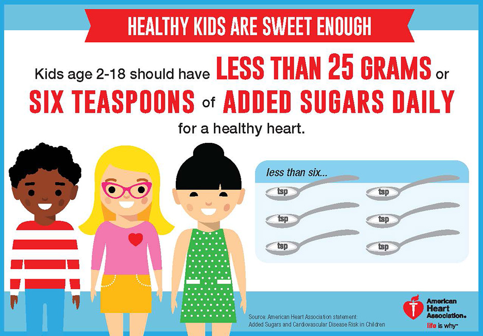 sugar recommendation for kids infographic