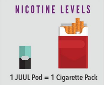 nicotine levels in JUUL