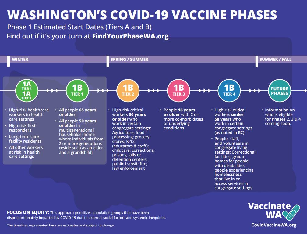 WA COVID-19 Vaccine Phases